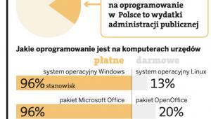 Na sprzęcie administracji rządzi Microsoft