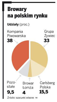 Browary na polskim rynku