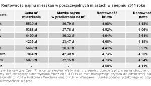 Open Finance: Rentowność najmu mieszkań w poszczególnych miastach w sierpniu 2011 roku