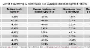 Open Finance: Zwrot z inwestycji w mieszkanie pod wynajem dokonanej przed rokiem