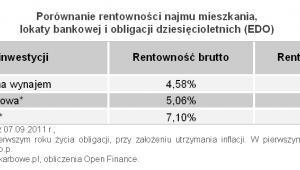 Open Finance: Porównanie rentowności najmu mieszkania,  lokaty bankowej i obligacji dziesięcioletnich (EDO)