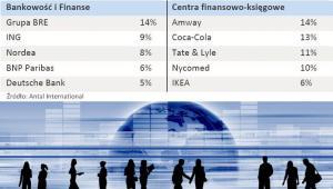 Najbardziej pożądani pracodawcy 2011 w opinii specjalistów i menadżerów