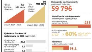 Ile pieniędzy z Brukseli dostanie Polska