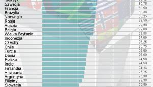 Ranking najszybciej rozwijających się państw świata