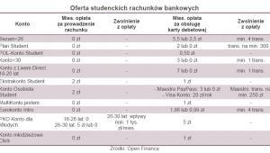Oferta studenckich rachunków bankowych