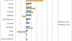 Ranking banków, które najszybciej udzielają kredytów