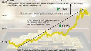 Kurs złota na giełdzie w Londynie od stycznia do września  2011 r.