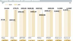 Zmiana cen i kursów po Lehman Brothers