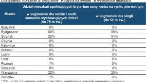 Dostępność mieszkań w programie Rodzina na Swoim w wybranych miastach