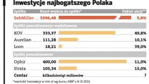 Inwestycje najbogatszego Polaka