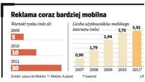 Reklama coraz bardziej mobilna