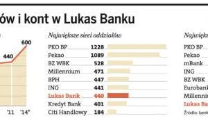 Więcej oddziałów i kont w Lukas Banku