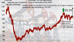 Ropa brent - prognoza na 6 miesiecy