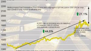 Cena złota w Londynie - prognoza analityków na 2011 r.