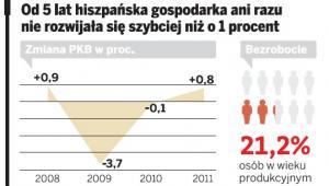 Od 5 lat hiszpańska gospodarka ani razu nie rozwijała się szybciej niż o 1 proc.