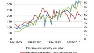Produkcja zbóż w USA, fot. X-Trade Brokers