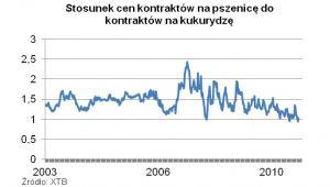 Stosunek cen kontraktów na pszenice do cen kontraktów na kukurydzę, fot. X-Trade Brokers