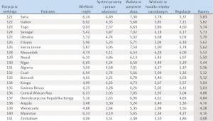 Ranking Wolności Gospodarczej Świata w 2009 r. – poz. 121-141