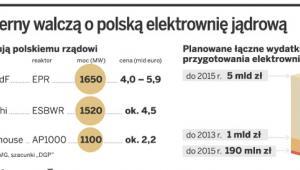 Koncerny walczą o polską elektrownię jądrową
