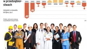 Wzrost, spadek zatrudnienia w przedsiębiorstwach, fot. Shutterstock