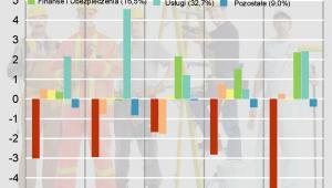Procentowe zmiany na rynku pracy (zmiana zatrudnienia) w latach 2000-2007