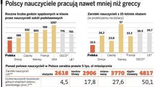 Polscy nauczyciele pracują nawet mniej niż grecy
