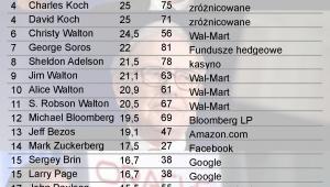 Ranking najbogatszych Amerykanów