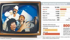 Rynek telewizji muzycznych