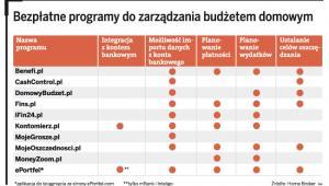 Bezpłatne programy do zarządzania budżetem domowym