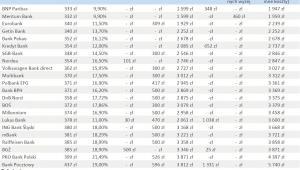 Ranking kredytów gotówkowych - wrzesień 2011r.