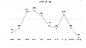 Produkcja budowlano-montażowa ogółem w Polsce (% zmiany realne), 2004-2013p