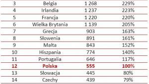Parytet siły nabywczej płacy minimalnej w krajach UE w I półroczu 2011