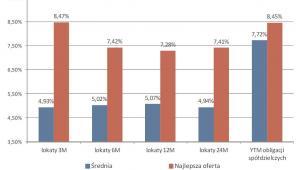 Porównanie rentowności brutto obligacji banków spółdzielczych z lokatami