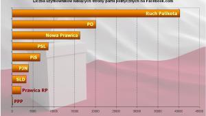 Liczba użytkowników lubiących strony partii politycznych na Facebook.com