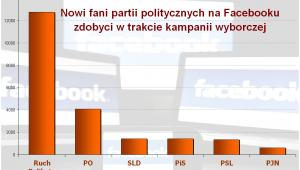 Nowi fani partii politycznych na Facebooku zdobyci w trakcie kampanii wyborczej