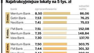 Najatrakcyjniejsze lokaty na 5tys. zł