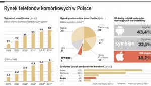 Rynek telefonów komórkowych w Polsce