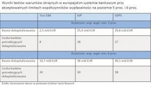 Wyniki testów warunków skrajnych w europejskim systemie bankowym przy akceptowalnych limitach współczynników wypłacalności na poziomie 5 proc. i 6 proc.