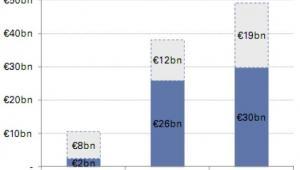 Za mało kapitału w europejskich bankach na stawienie czoła bankructwom państw