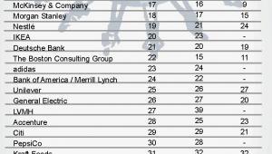 Ranking najatrakcyjniejszych pracodawców według preferencji przyszłych ekonomistów
