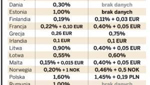Opłaty interchange w Europie