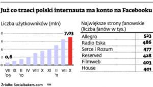 Już co trzeci polski internauta ma konto na Facebooku