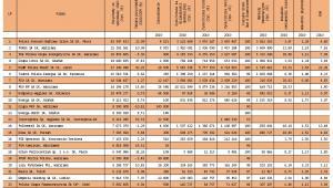 Największe poslkie firmy według przychodów w 2010 r. (część 1), źródło: DGP we współpracy z PwC i Forum Odpowiedzialności Biznesu