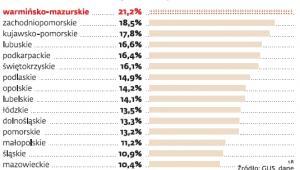 stopa bezrobocia w poszczególnych województwach