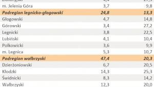 Liczba zarejestrowanych bezrobotnych oraz stopa bezrobocia - woj. DOLNOŚLĄSKIE - styczeń 2012 r.