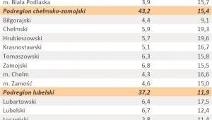 Liczba zarejestrowanych bezrobotnych oraz stopa bezrobocia - woj. LUBELSKIE - styczeń 2012 r.