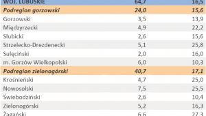 Liczba zarejestrowanych bezrobotnych oraz stopa bezrobocia - woj. LUBUSKIE - styczeń 2012 r.