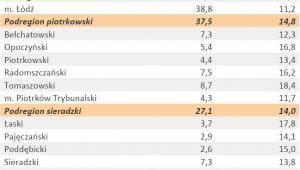Liczba zarejestrowanych bezrobotnych oraz stopa bezrobocia - woj. ŁÓDZKIE - styczeń 2012 r.