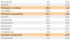 Liczba zarejestrowanych bezrobotnych oraz stopa bezrobocia - woj. MAŁOPOLSKIE - styczeń 2012 r.