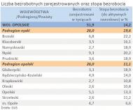Liczba zarejestrowanych bezrobotnych oraz stopa bezrobocia - woj. OPOLSKIE - stycze 2012 r.